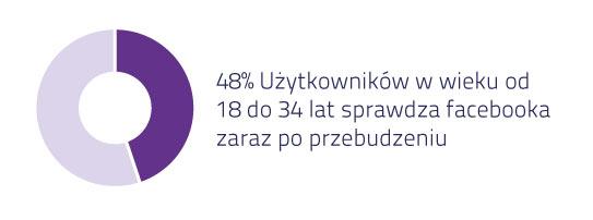 48% Użytkowników w wieku 18 do 34 lat sprawdza Facebooka zaraz po przebudzeniu